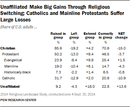 unaffiliated-make-big-gains-through-religious-switching-catholics-and-mainline-protestants-suffer-large-losses (1)